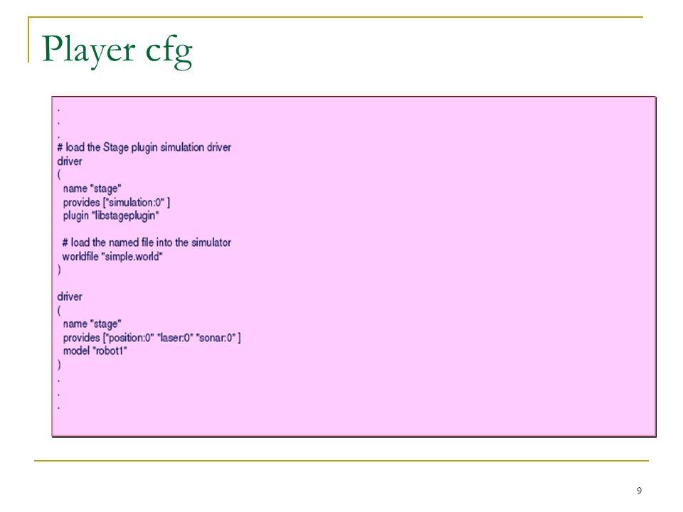 Programmazione clienti in C++ Il programma Cliente usa la libreria libplayerc++ La libplayerc++ si basa sul modello service proxy Il cliente è implementato includendo oggetti che sono proxy per servizi remoti In definitiva, lo sviluppo del programma si basa sulla desisione dei proxy necessari, e luso dei metodi forniti dalla classe I proxy sono gestiti dal Controller Funzioni del Controller: Fornisce un corpo al cliente (Embodyness) Supervisiona il funzionamento Fornisce le funzionalità previste