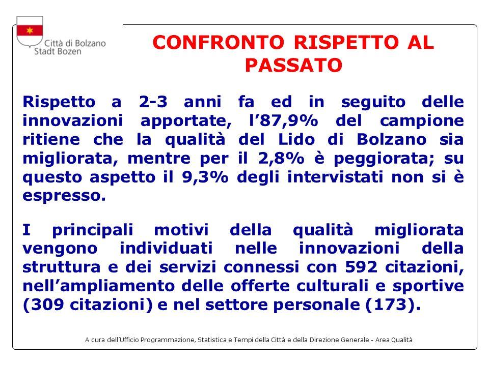 A cura dellUfficio Programmazione, Statistica e Tempi della Città e della Direzione Generale - Area Qualità CONFRONTO RISPETTO AL PASSATO Rispetto a 2-3 anni fa ed in seguito delle innovazioni apportate, l87,9% del campione ritiene che la qualità del Lido di Bolzano sia migliorata, mentre per il 2,8% è peggiorata; su questo aspetto il 9,3% degli intervistati non si è espresso.