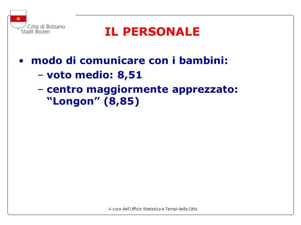 A cura dellUfficio Statistica e Tempi della Città IL PERSONALE modo di comunicare con i bambini: –voto medio: 8,51 –centro maggiormente apprezzato: Longon (8,85)