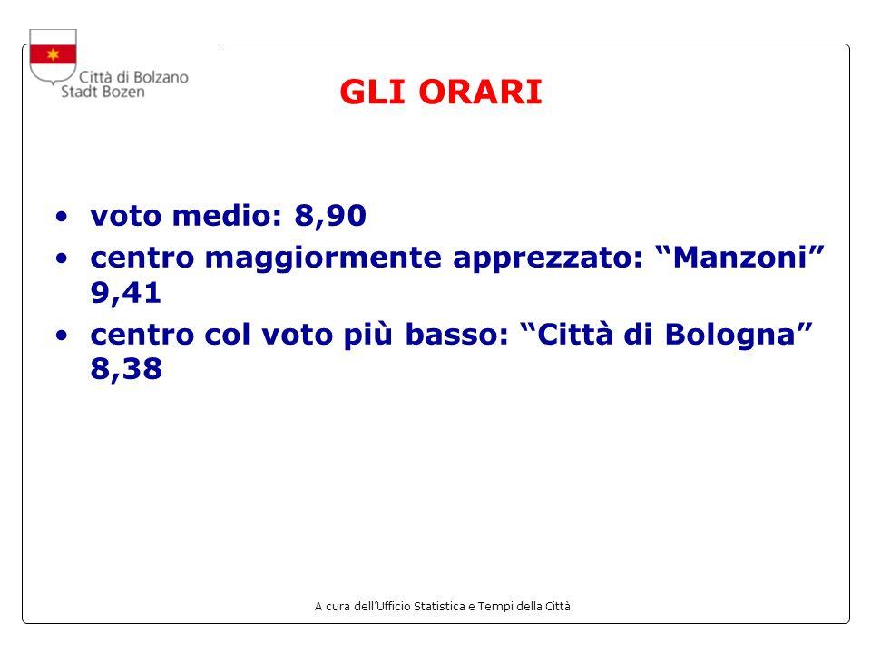 A cura dellUfficio Statistica e Tempi della Città GLI ORARI voto medio: 8,90 centro maggiormente apprezzato: Manzoni 9,41 centro col voto più basso: Città di Bologna 8,38