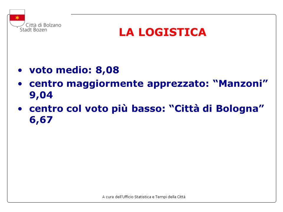 A cura dellUfficio Statistica e Tempi della Città LA LOGISTICA voto medio: 8,08 centro maggiormente apprezzato: Manzoni 9,04 centro col voto più basso: Città di Bologna 6,67