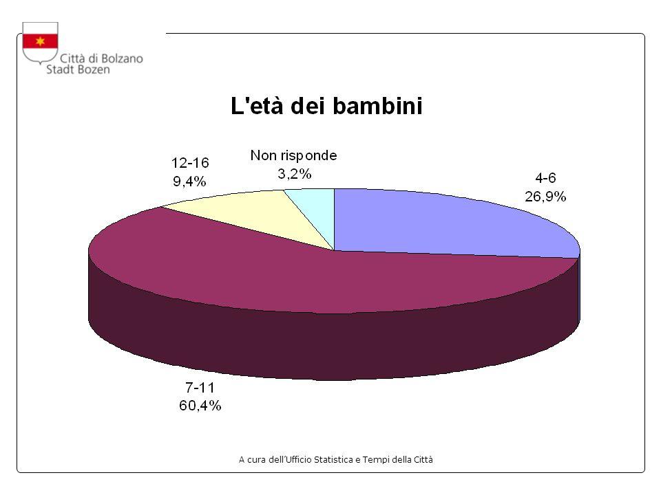 A cura dellUfficio Statistica e Tempi della Città LE TARIFFE voto medio: 8,10 La media più alta proviene dal centro: Longon 8,50 La media più bassa proviene dal centro: Città di Bologna 7,56