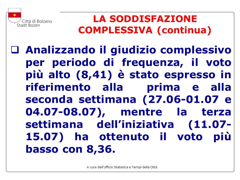 A cura dellUfficio Statistica e Tempi della Città LA SODDISFAZIONE COMPLESSIVA (continua) Analizzando il giudizio complessivo per periodo di frequenza, il voto più alto (8,41) è stato espresso in riferimento alla prima e alla seconda settimana (27.06-01.07 e 04.07-08.07), mentre la terza settimana delliniziativa (11.07- 15.07) ha ottenuto il voto più basso con 8,36.