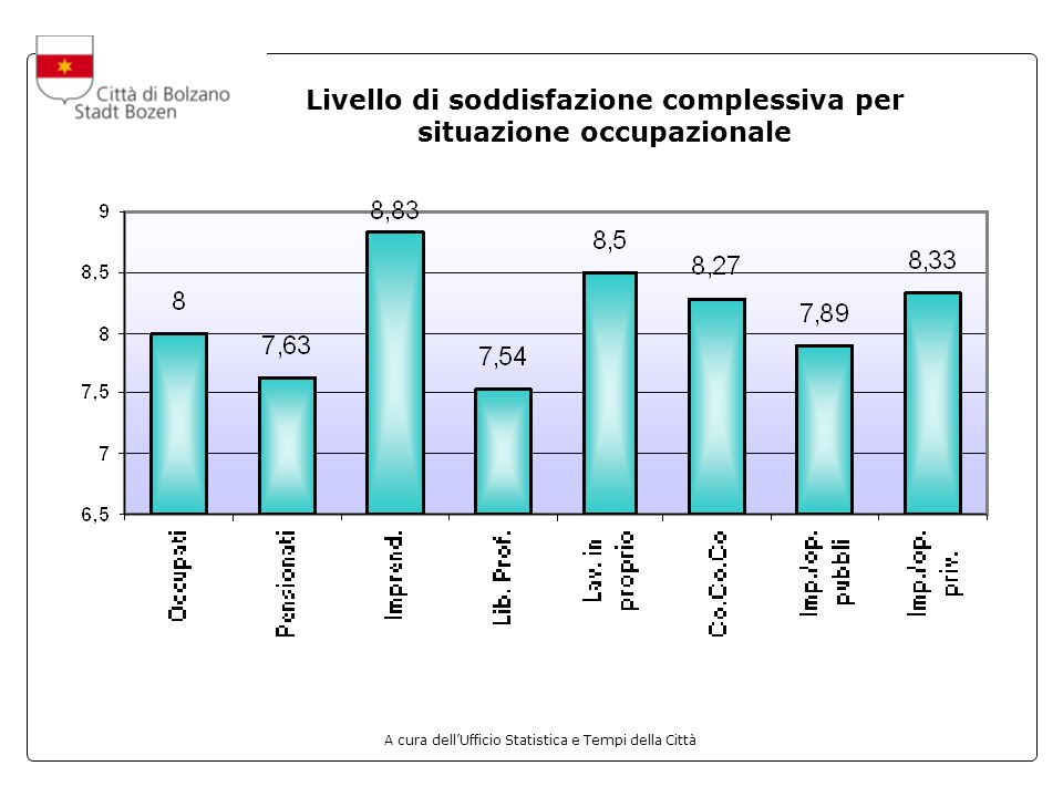 A cura dellUfficio Statistica e Tempi della Città Livello di soddisfazione complessiva per situazione occupazionale