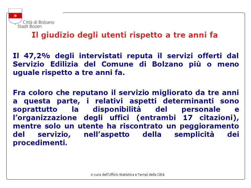 Il giudizio degli utenti rispetto a tre anni fa Il 47,2% degli intervistati reputa il servizi offerti dal Servizio Edilizia del Comune di Bolzano più o meno uguale rispetto a tre anni fa.