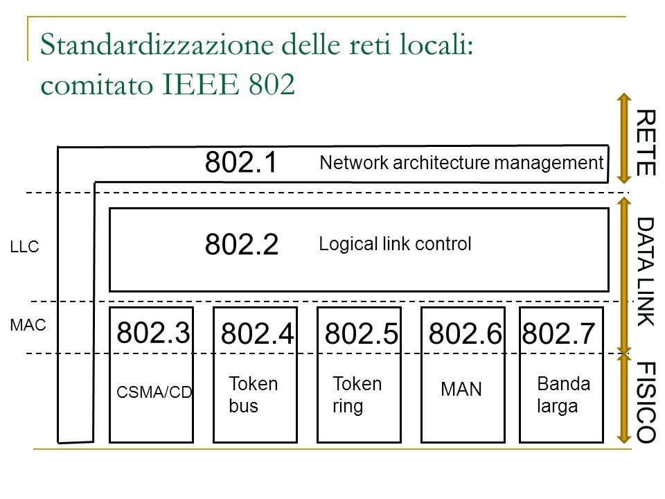 Standardizzazione delle reti locali: comitato IEEE 802 FISICO 802.1 Network architecture management 802.2 Logical link control 802.3 802.4802.5802.680