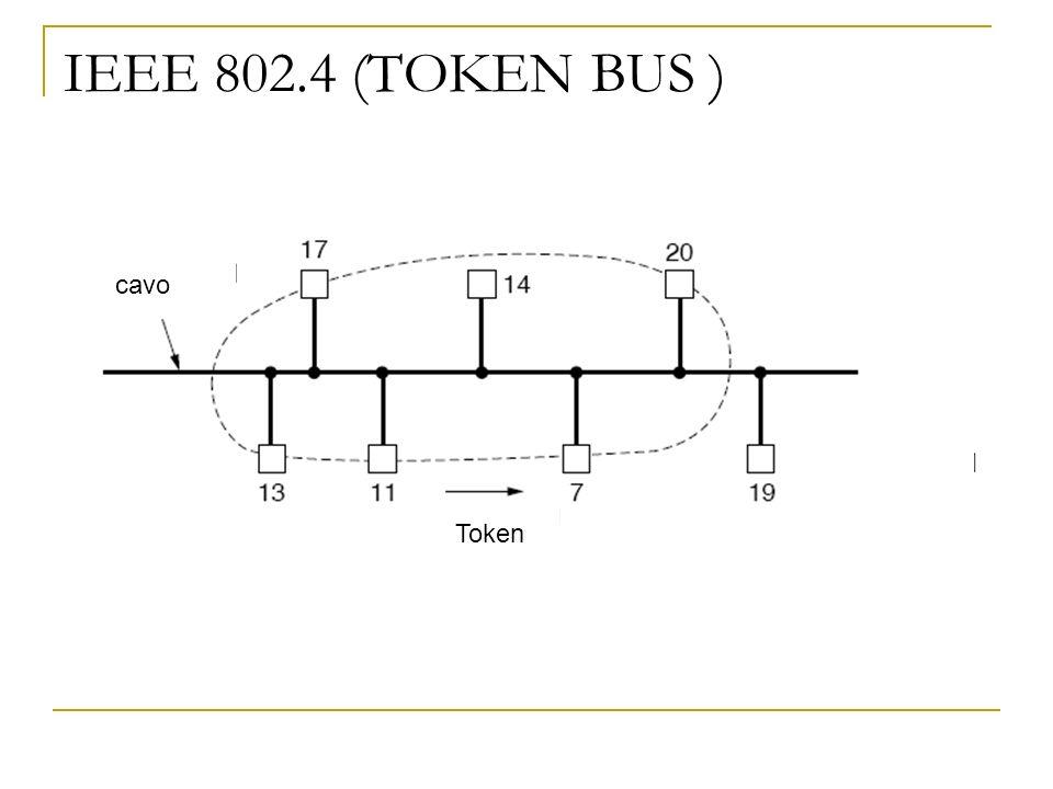 IEEE 802.4 (TOKEN BUS ) Token cavo