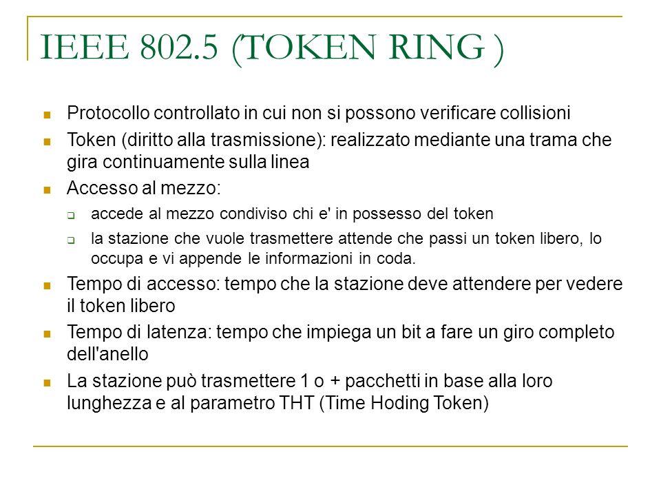 IEEE 802.5 (TOKEN RING ) Protocollo controllato in cui non si possono verificare collisioni Token (diritto alla trasmissione): realizzato mediante una