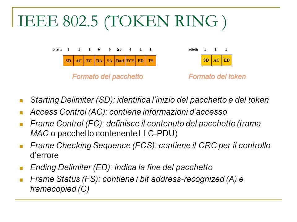 IEEE 802.5 (TOKEN RING ) Starting Delimiter (SD): identifica linizio del pacchetto e del token Access Control (AC): contiene informazioni daccesso Fra