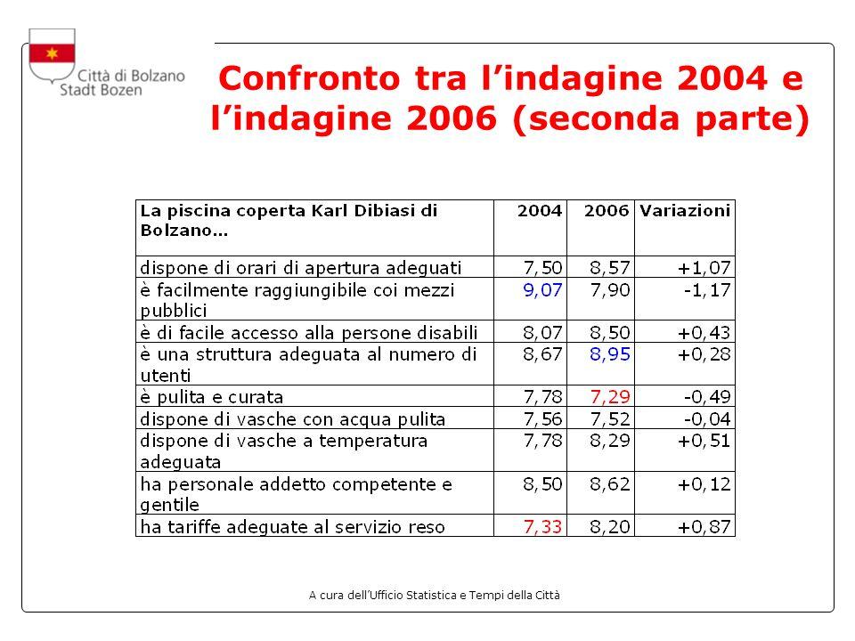 A cura dellUfficio Statistica e Tempi della Città Confronto tra lindagine 2004 e lindagine 2006 (seconda parte)