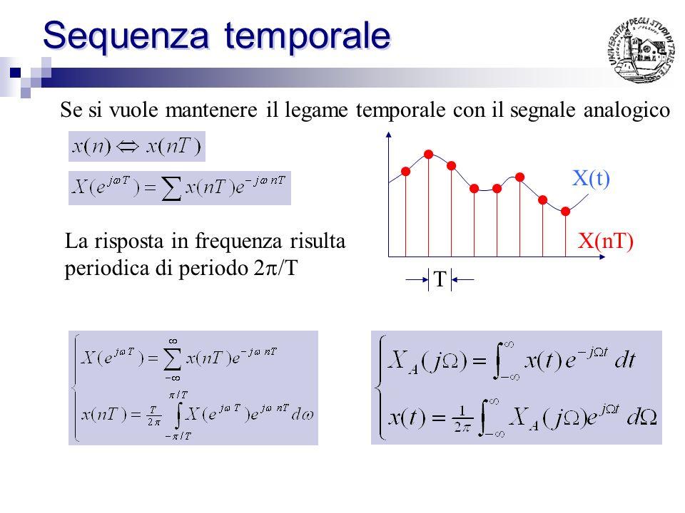 Risposta in frequenza - Proprieta: Essendo H periodica può essere sviluppata in serie di Fourier: LTI Ovvero: