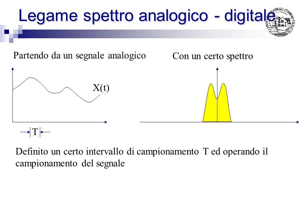 Legame spettro analogico - digitale Un qualunque segnale continuo: Campionato con periodo T: Suddividendo lintegrale: Sostituendo: = - 2 m/T: Semplifi