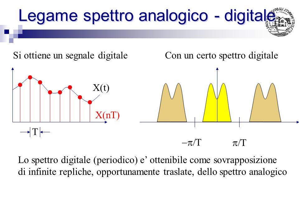 Legame spettro analogico - digitale X(t) T Partendo da un segnale analogico Con un certo spettro Definito un certo intervallo di campionamento T ed op