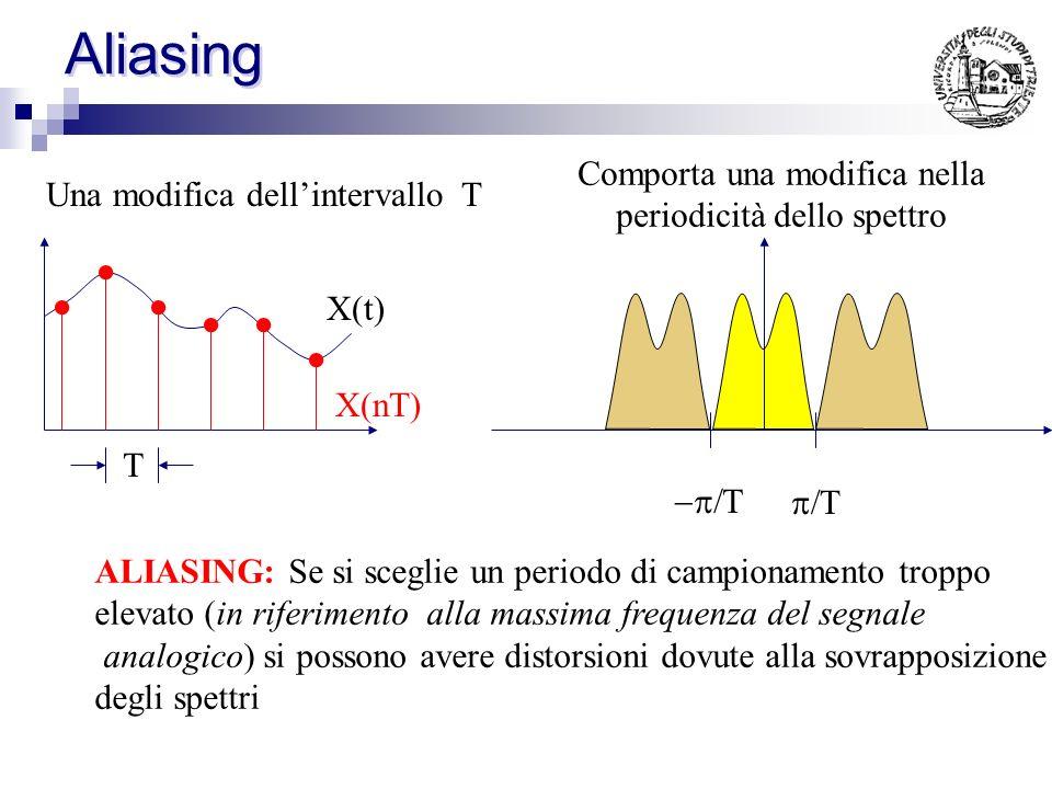 Legame spettro analogico - digitale X(t) X(nT) T Si ottiene un segnale digitaleCon un certo spettro digitale Lo spettro digitale (periodico) e ottenib