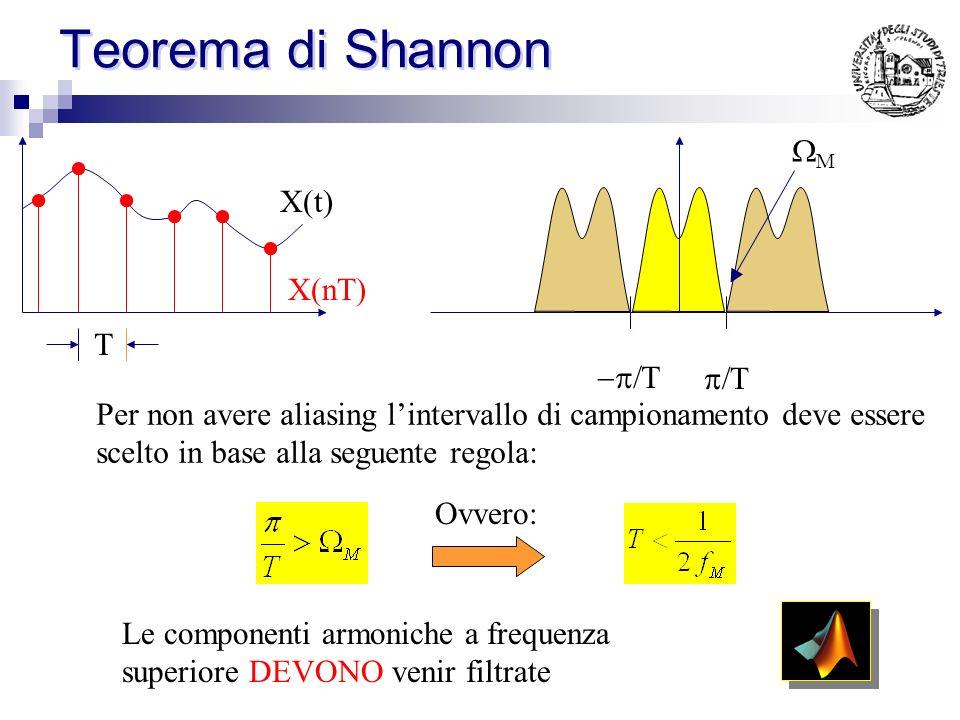Aliasing X(t) T Una modifica dellintervallo T Comporta una modifica nella periodicità dello spettro X(nT) ALIASING: Se si sceglie un periodo di campio