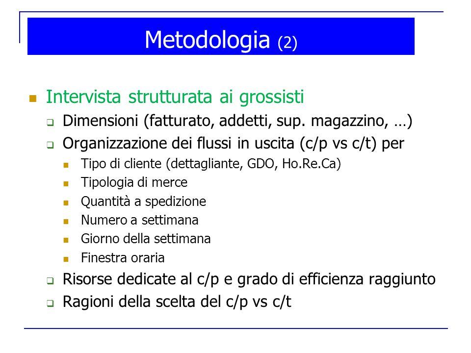 Intervista strutturata ai grossisti Dimensioni (fatturato, addetti, sup. magazzino, …) Organizzazione dei flussi in uscita (c/p vs c/t) per Tipo di cl
