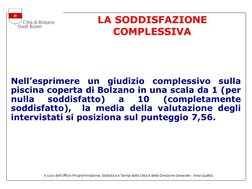 A cura dellUfficio Programmazione, Statistica e Tempi della Città e della Direzione Generale - Area Qualità LA SODDISFAZIONE COMPLESSIVA Nellesprimere un giudizio complessivo sulla piscina coperta di Bolzano in una scala da 1 (per nulla soddisfatto) a 10 (completamente soddisfatto), la media della valutazione degli intervistati si posiziona sul punteggio 7,56.