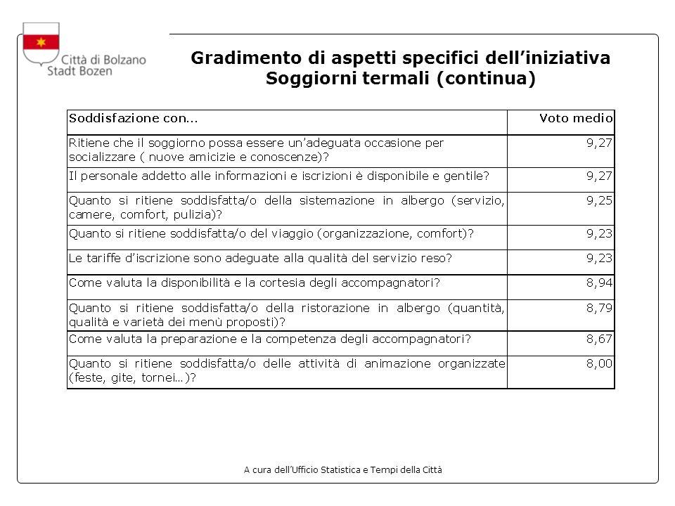 A cura dellUfficio Statistica e Tempi della Città Gradimento di aspetti specifici delliniziativa Soggiorni termali (continua)