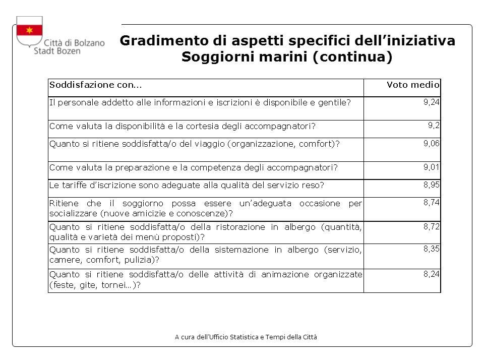 A cura dellUfficio Statistica e Tempi della Città Gradimento di aspetti specifici delliniziativa Soggiorni marini (continua)