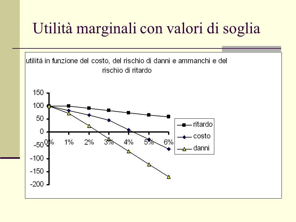 Utilità marginali con valori di soglia
