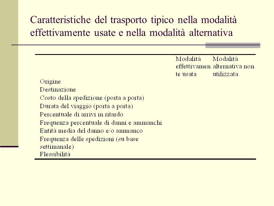 Caratteristiche del trasporto tipico nella modalità effettivamente usate e nella modalità alternativa