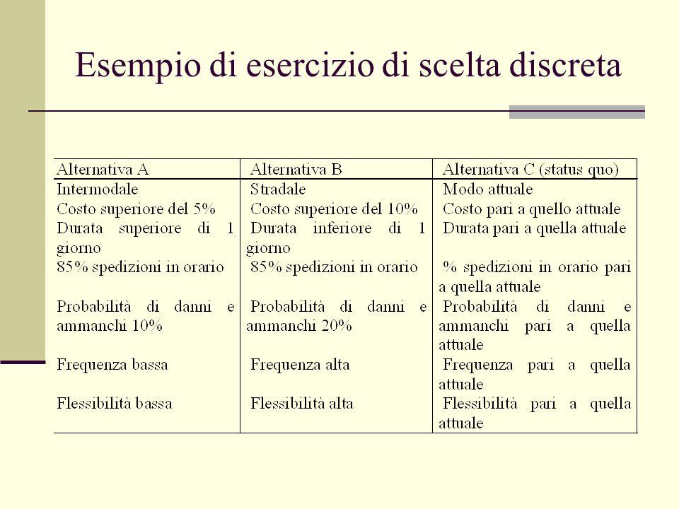 Conclusioni 1.Le preferenze variano a seconda del settore in cui opera lazienda 2.