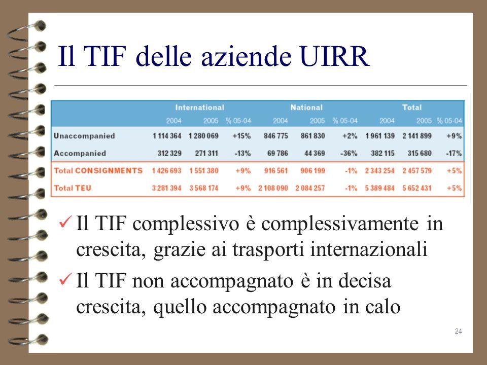 24 Il TIF delle aziende UIRR Il TIF complessivo è complessivamente in crescita, grazie ai trasporti internazionali Il TIF non accompagnato è in decisa
