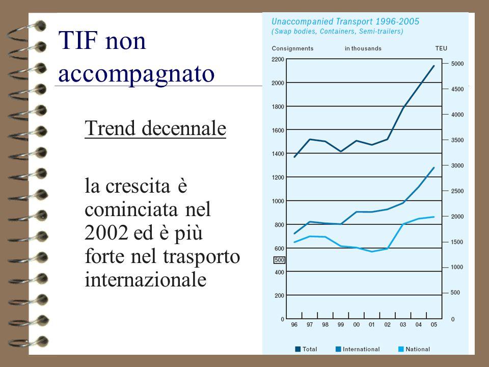 25 TIF non accompagnato Trend decennale la crescita è cominciata nel 2002 ed è più forte nel trasporto internazionale