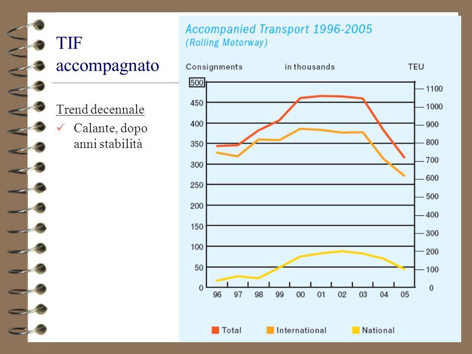 26 TIF accompagnato Trend decennale Calante, dopo anni stabilità