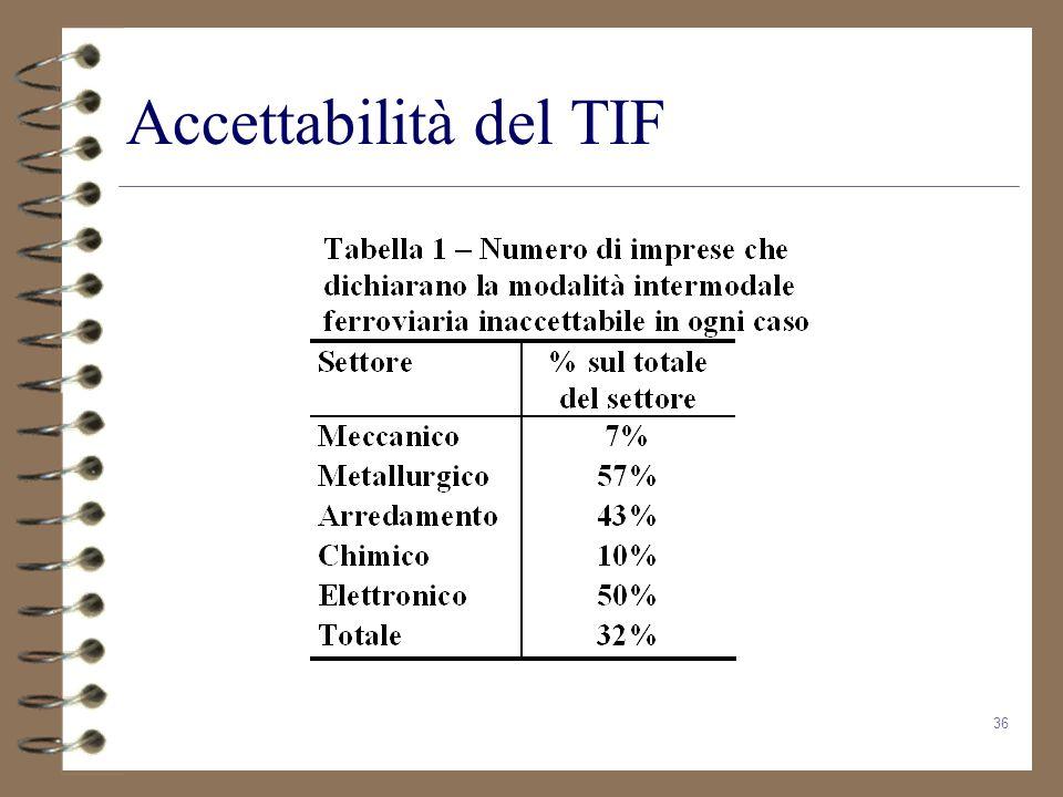 36 Accettabilità del TIF