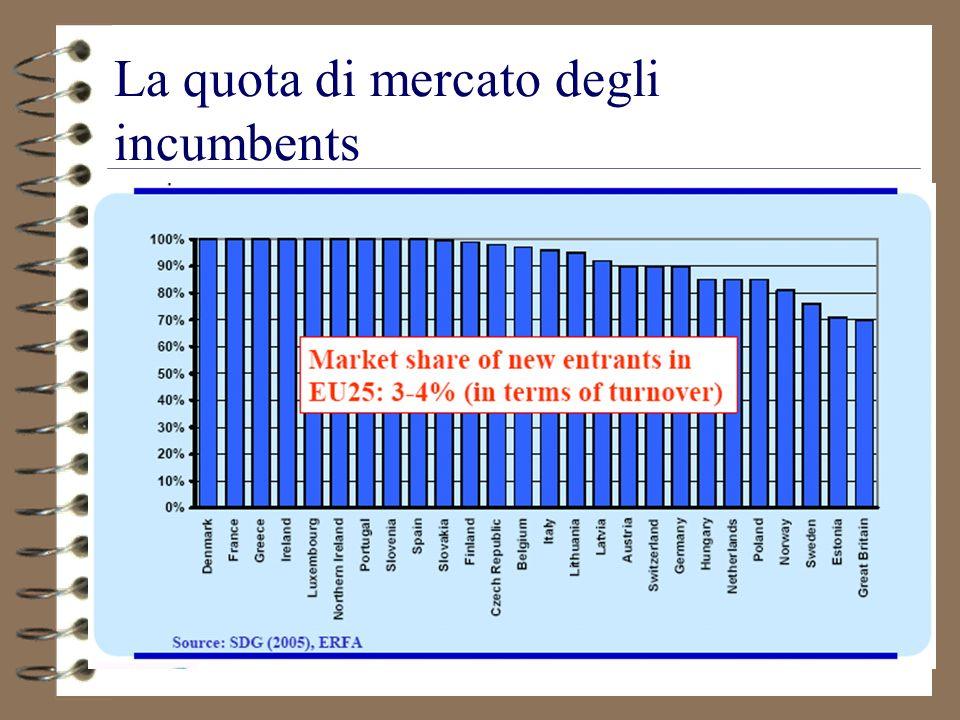 57 La quota di mercato degli incumbents