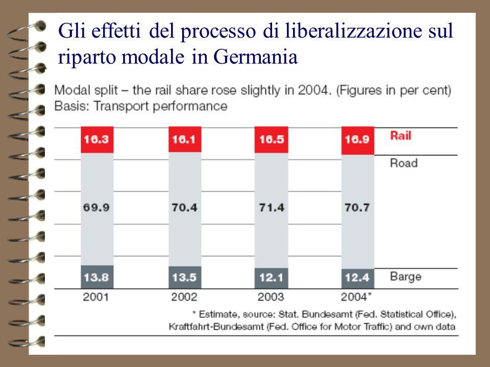 60 Gli effetti del processo di liberalizzazione sul riparto modale in Germania
