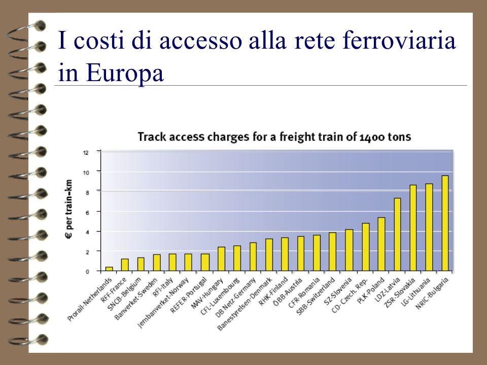62 I costi di accesso alla rete ferroviaria in Europa