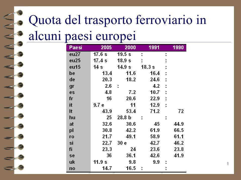 8 Quota del trasporto ferroviario in alcuni paesi europei
