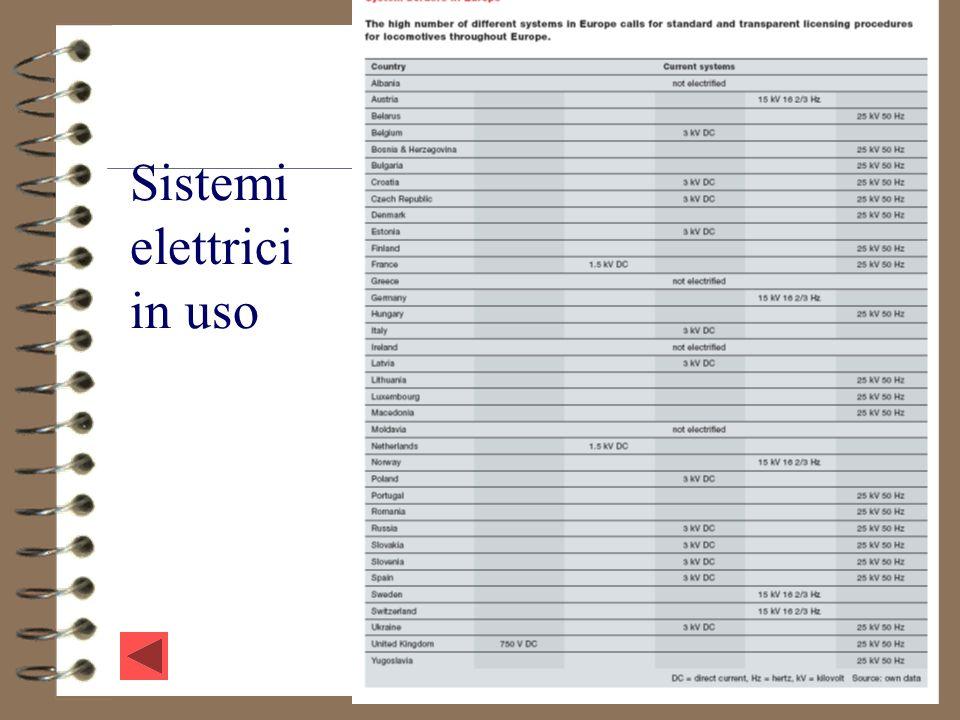 84 Sistemi elettrici in uso