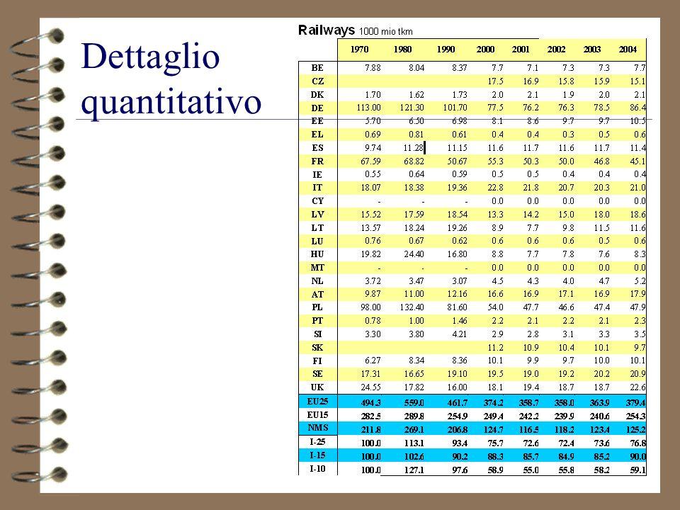 85 Dettaglio quantitativo