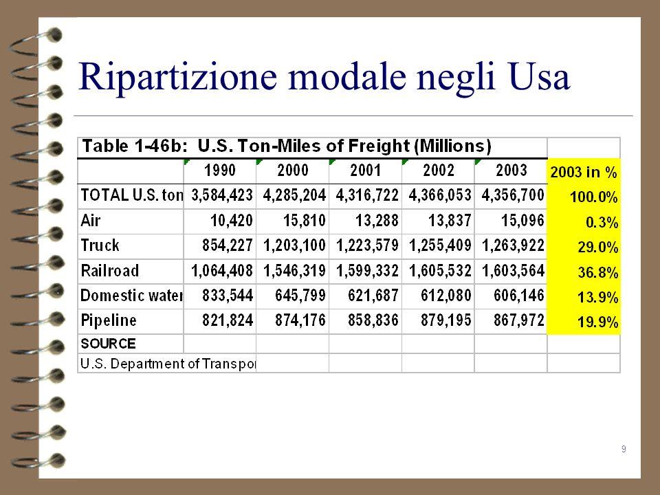 50 Prospettive probabilmente migliori Nei settori a potenziale vocazione ferroviaria Per lintermodalità marittimo-ferroviaria.