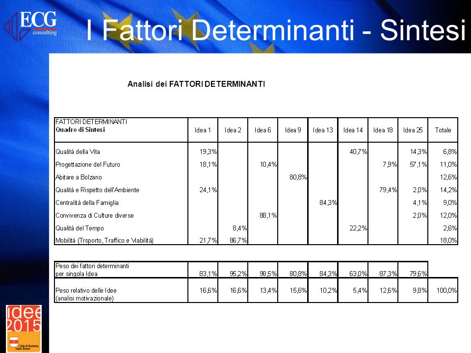 Analisi dei FATTORI DETERMINANTI I Fattori Determinanti - Sintesi