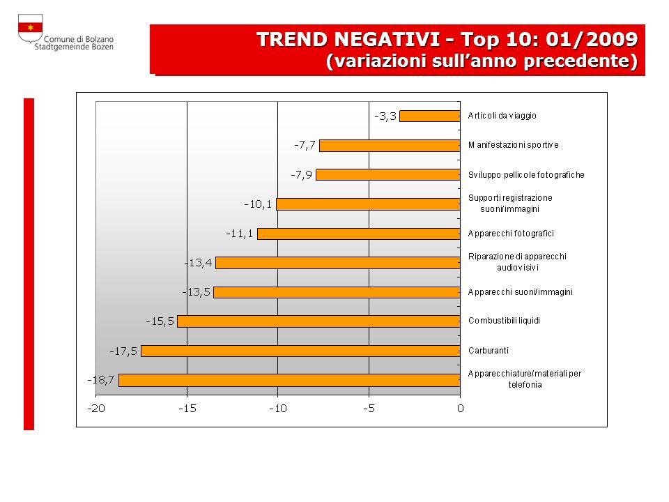 PREZZI FREDDI Top 10: gennaio 2009 TREND NEGATIVI - Top 10: 01/2009 (variazioni sullanno precedente)