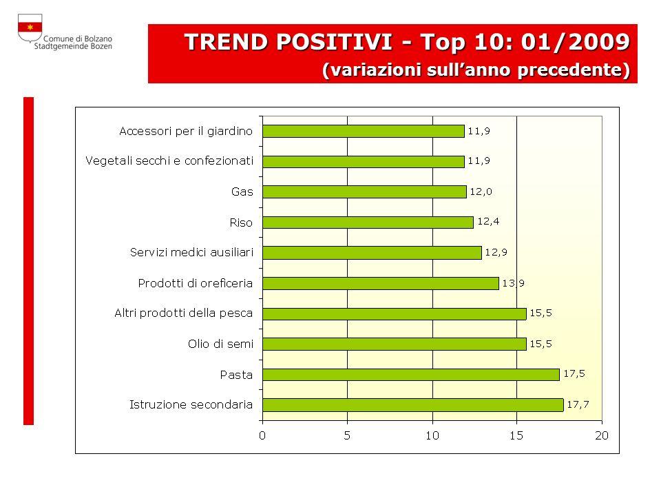 TREND POSITIVI - Top 10: 01/2009 (variazioni sullanno precedente)