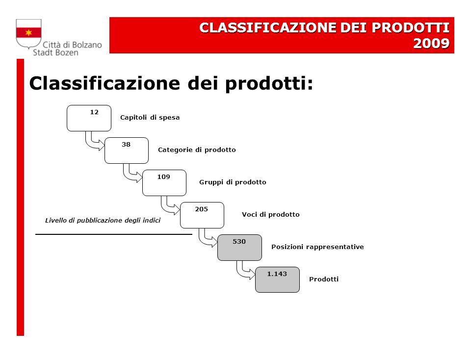 CLASSIFICAZIONE DEI PRODOTTI 2009 Classificazione dei prodotti: 12 109 205 530 1.143 38 Categorie di prodotto Gruppi di prodotto Voci di prodotto Capitoli di spesa Posizioni rappresentative Prodotti Livello di pubblicazione degli indici