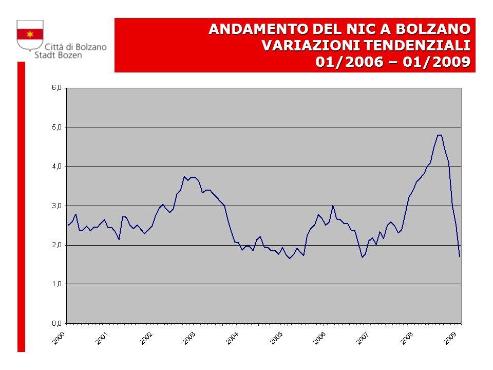 ANDAMENTO DEL NIC A BOLZANO VARIAZIONI TENDENZIALI 01/2006 – 01/2009