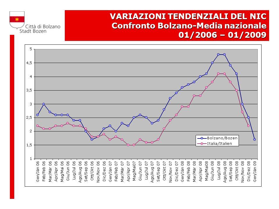 VARIAZIONI TENDENZIALI DEL NIC Confronto Bolzano-Media nazionale 01/2006 – 01/2009
