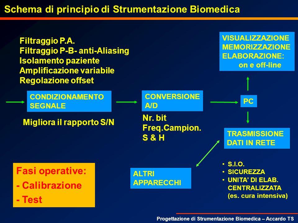Progettazione di Strumentazione Biomedica – Accardo TS Schema di principio di Strumentazione Biomedica CONDIZIONAMENTO SEGNALE Filtraggio P.A. Filtrag