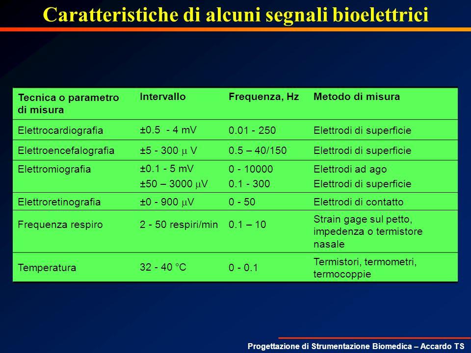 Progettazione di Strumentazione Biomedica – Accardo TS Caratteristiche di alcuni segnali bioelettrici Tecnica o parametro di misura IntervalloFrequenz