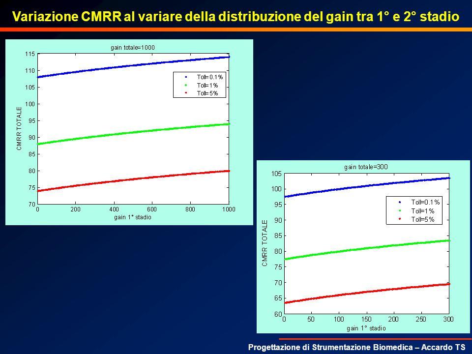 Progettazione di Strumentazione Biomedica – Accardo TS Variazione CMRR al variare della distribuzione del gain tra 1° e 2° stadio