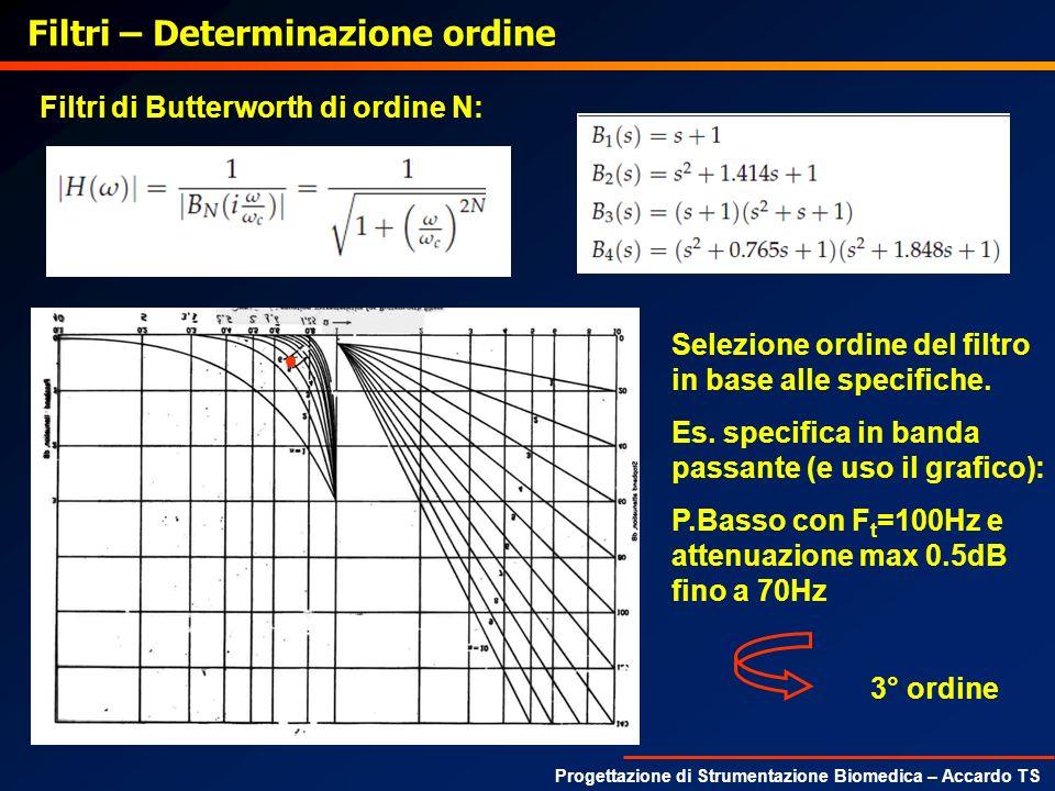 Progettazione di Strumentazione Biomedica – Accardo TS Filtri – Determinazione ordine Selezione ordine del filtro in base alle specifiche. Es. specifi