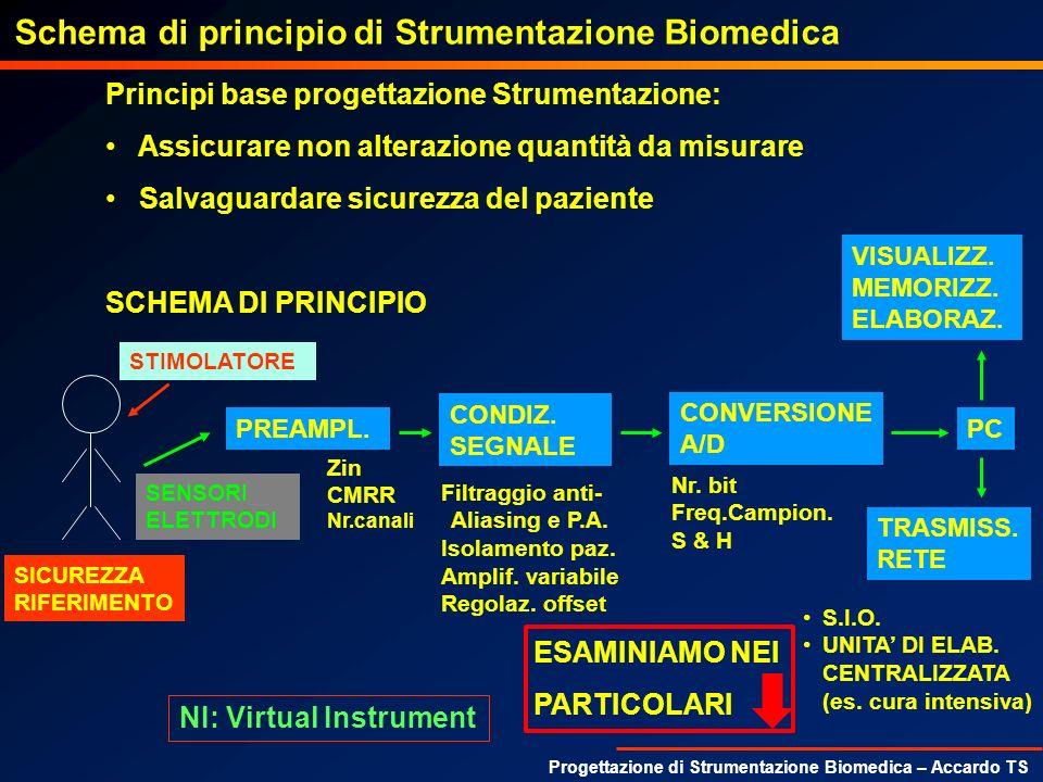 Progettazione di Strumentazione Biomedica – Accardo TS Configurazione differenziale: Se T= tolleranza delle resistenze e K=gain, nella situazione peggiore R 2min /R 1max =K*(1-T)/(1+T) e R 4max /R 3min =K*(1+T)/(1-T), il CMRR min vale: (1+T 2 +K*(1-T 2 ))/(4*T) dipende dal guadagno.
