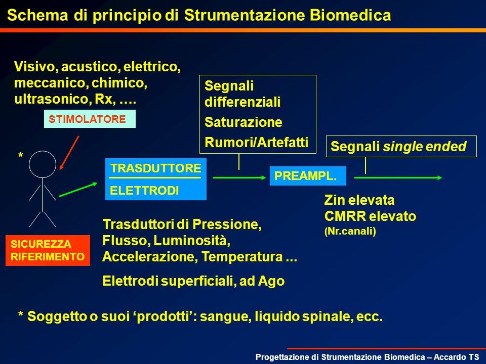 Progettazione di Strumentazione Biomedica – Accardo TS Preamplificatori – Instrumentation Amplifier (2OP, 3OP) CARATTERISTICHE 3OP: ALTO CMRR (100dB), ALTA Zin (10 8 -10 12 ) RGRG R1R1 R1R1 R2R2 R2R2 R3R3 R3R3 + + + + - - - - V V VoVo VaVa VbVb 1° Stadio G CM = 1 V a =V - * (1+(2*R 1 )/R G ) V b =V + * (1+(2*R 1 )/R G ) Se R 1 =R 1 G DIFF_TOT =(V + -V - )*(1+(2*R 1 )/R G )* R 3 /R 2 2° Stadio (Differenziale): Se R 3 /R 2 =R 3 /R 2 V o =(V b -V a )*R 3 /R 2 G CM_TEOR =