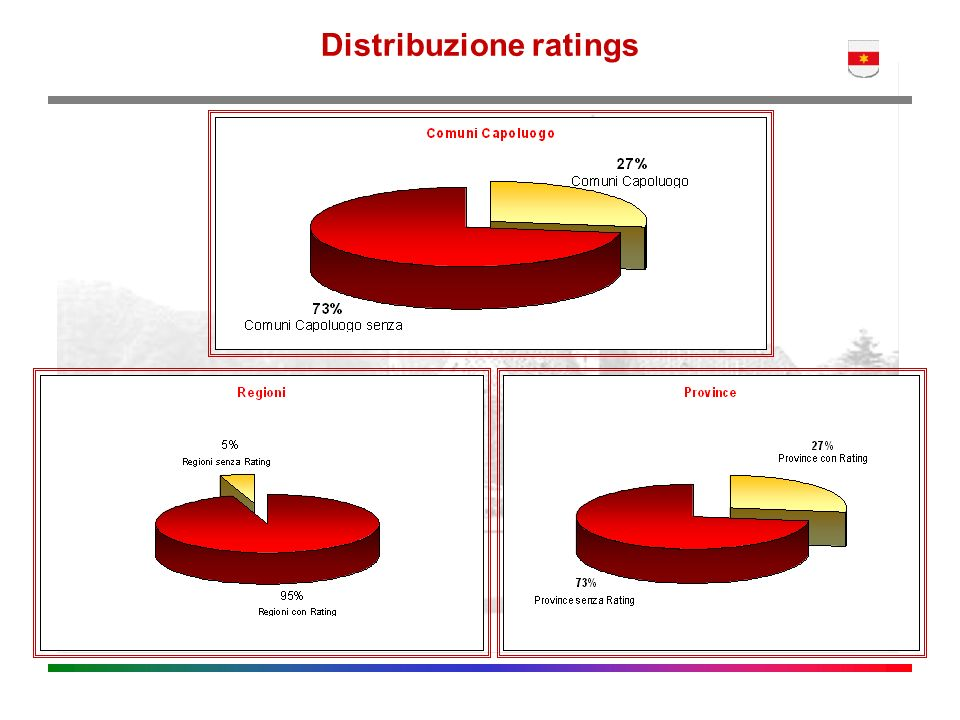Distribuzione ratings